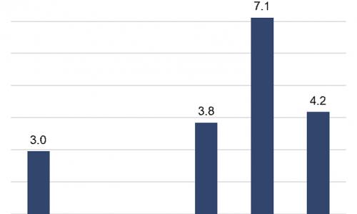 Nguồn cung văn phòng hạng A tại trung tâm: Bài toán khó của thị trường